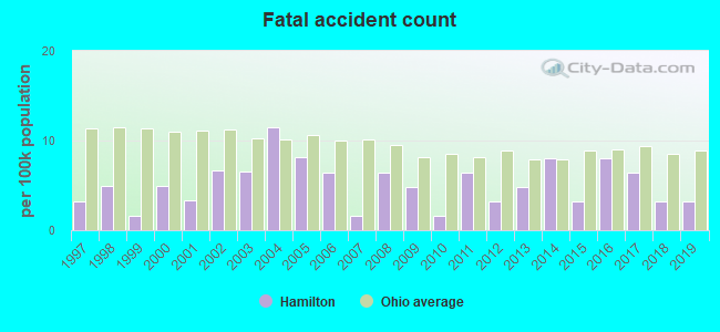 Fatal car crashes and road traffic accidents in Hamilton, Ohio