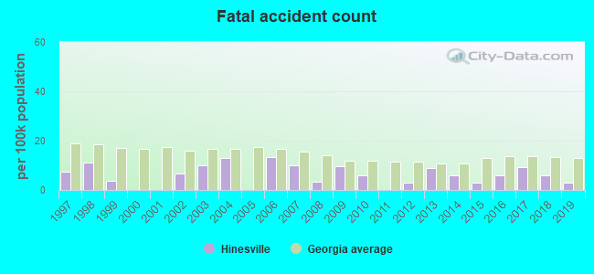Fatal car crashes and road traffic accidents in Hinesville, Georgia