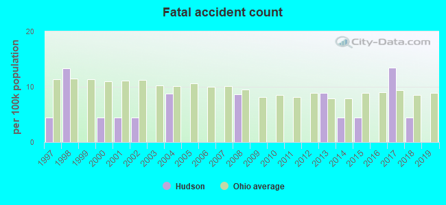 Fatal car crashes and road traffic accidents in Hudson, Ohio