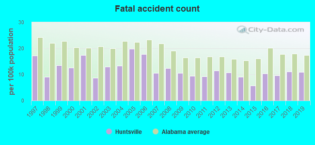 Fatal car crashes and road traffic accidents in Huntsville