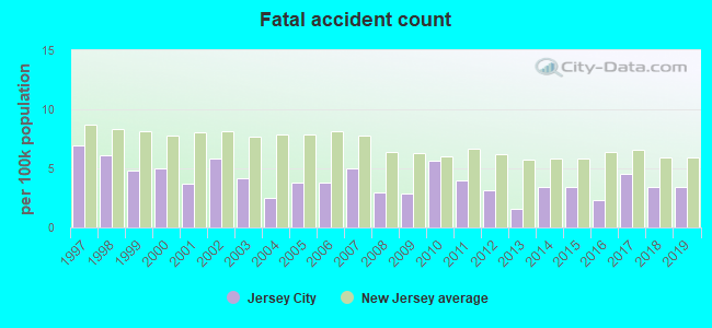 Fatal car crashes and road traffic accidents in Jersey City