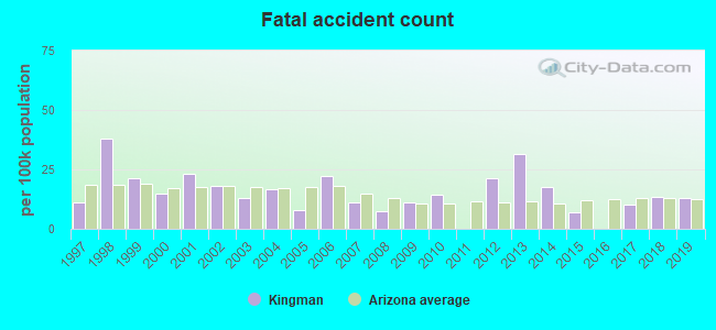 Fatal car crashes and road traffic accidents in Kingman, Arizona