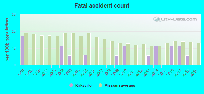 Fatal car crashes and road traffic accidents in Kirksville, Missouri