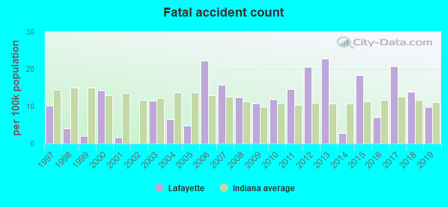 Fatal car crashes and road traffic accidents in Lafayette, Indiana