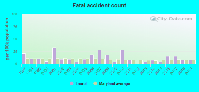 Fatal car crashes and road traffic accidents in Laurel, Maryland