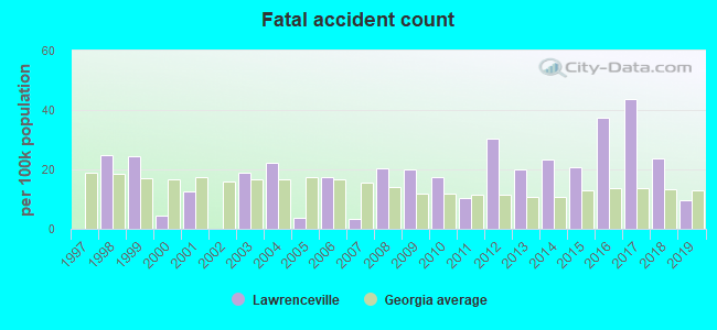 Fatal car crashes and road traffic accidents in Lawrenceville, Georgia