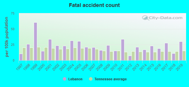 Fatal car crashes and road traffic accidents in Lebanon, Tennessee