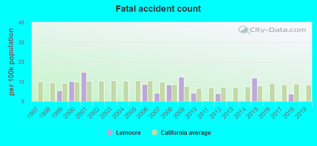 Fatal car crashes and road traffic accidents in Lemoore
