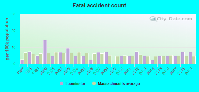 Fatal car crashes and road traffic accidents in Leominster