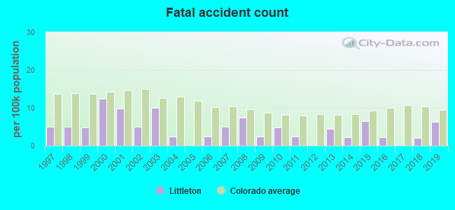 Fatal car crashes and road traffic accidents in Littleton, Colorado