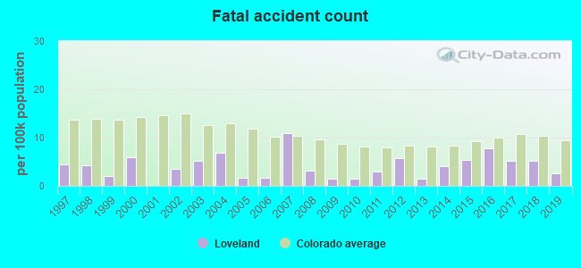 Fatal car crashes and road traffic accidents in Loveland, Colorado