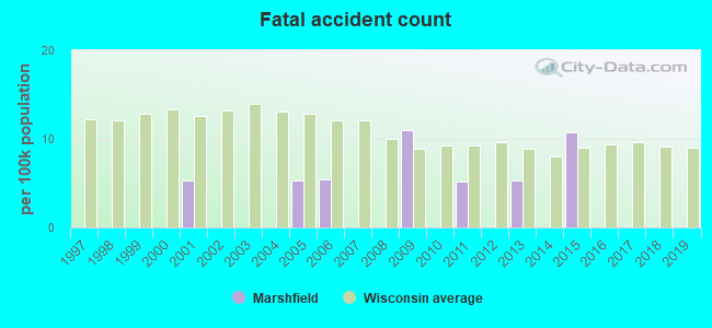 Fatal car crashes and road traffic accidents in Marshfield