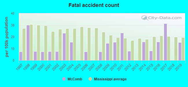 Fatal car crashes and road traffic accidents in McComb, Mississippi