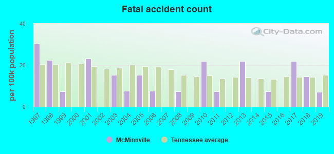 Fatal car crashes and road traffic accidents in McMinnville, Tennessee