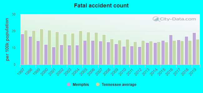 Fatal car crashes and road traffic accidents in Memphis