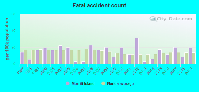 Fatal car crashes and road traffic accidents in Merritt