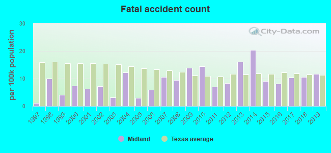 Fatal Car Crashes And Road Traffic Accidents In Midland Texas