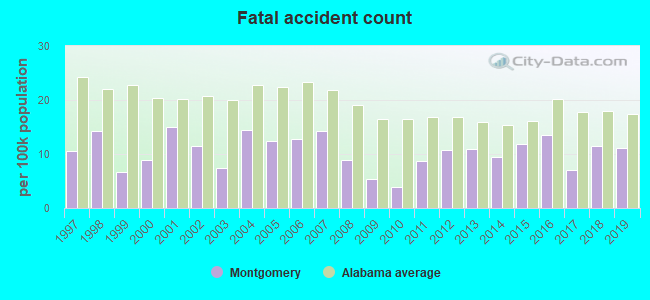 Fatal car crashes and road traffic accidents in Montgomery