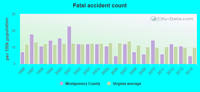Montgomery County, Virginia detailed profile - houses, real