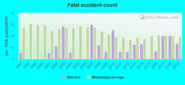 Fatal car crashes and road traffic accidents in Natchez