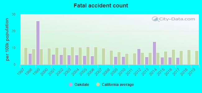 Fatal car crashes and road traffic accidents in Oakdale