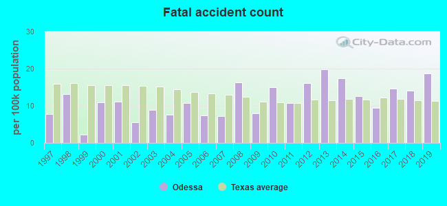 Fatal car crashes and road traffic accidents in Odessa, Texas