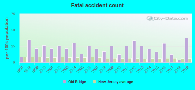 Fatal car crashes and road traffic accidents in Old Bridge