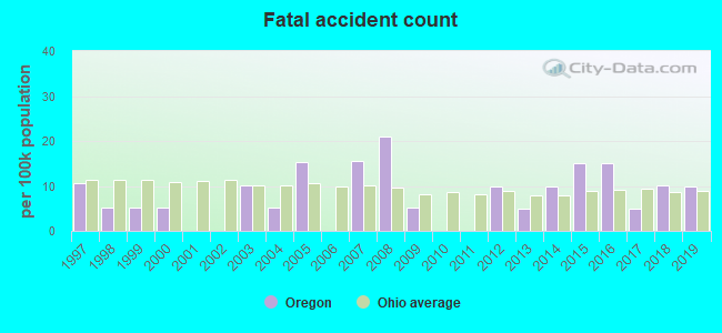 Fatal car crashes and road traffic accidents in Oregon, Ohio