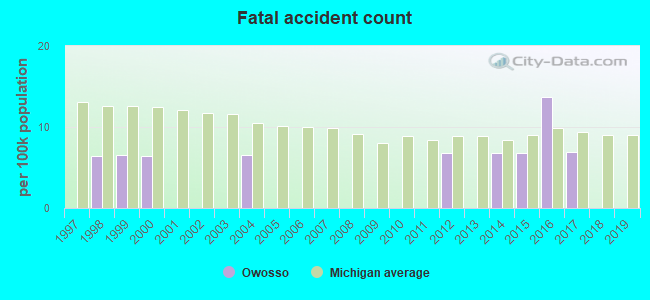 Fatal car crashes and road traffic accidents in Owosso, Michigan