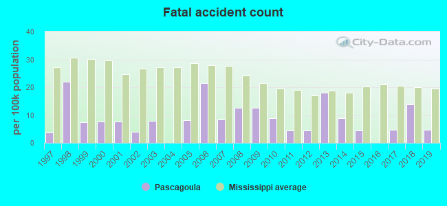 Fatal car crashes and road traffic accidents in Pascagoula