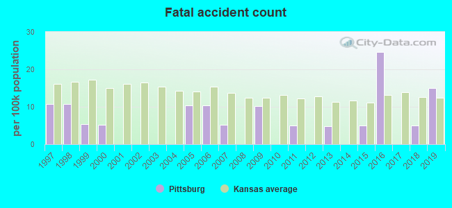 Fatal car crashes and road traffic accidents in Pittsburg