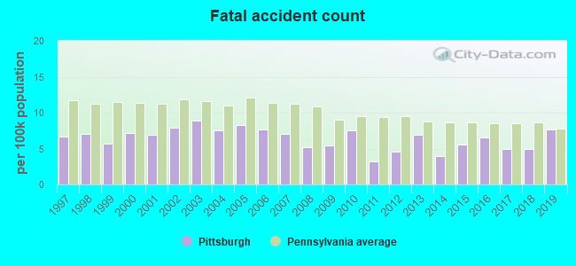 Fatal car crashes and road traffic accidents in Pittsburgh