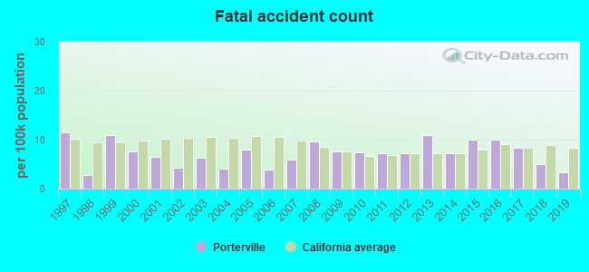Fatal car crashes and road traffic accidents in Porterville, California
