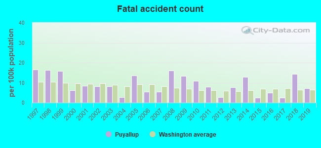 Fatal car crashes and road traffic accidents in Puyallup