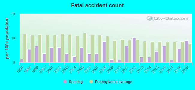 Fatal car crashes and road traffic accidents in Reading