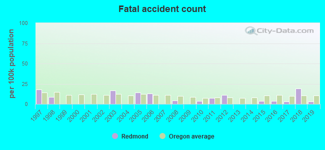 Fatal car crashes and road traffic accidents in Redmond, Oregon