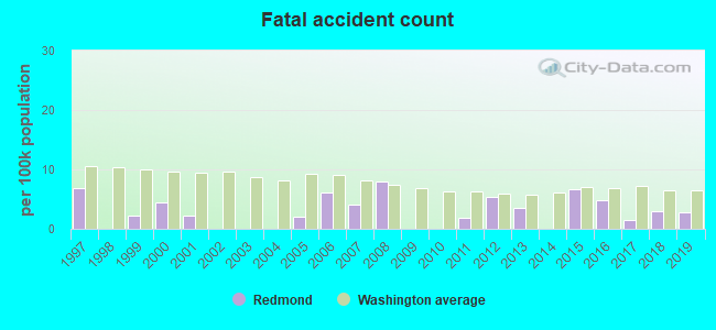Fatal car crashes and road traffic accidents in Redmond