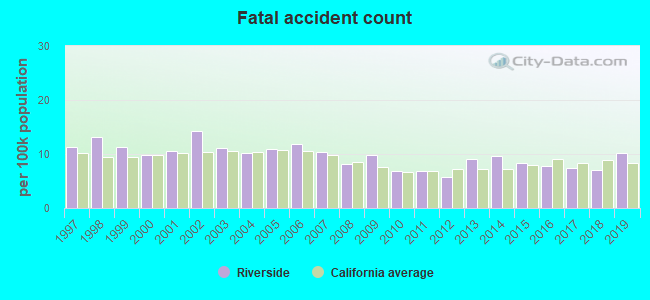 Fatal car crashes and road traffic accidents in Riverside