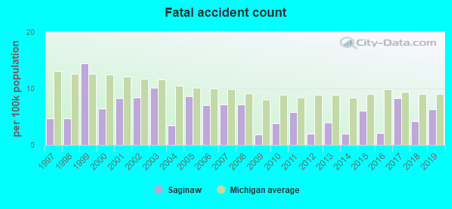 Fatal car crashes and road traffic accidents in Saginaw, Michigan