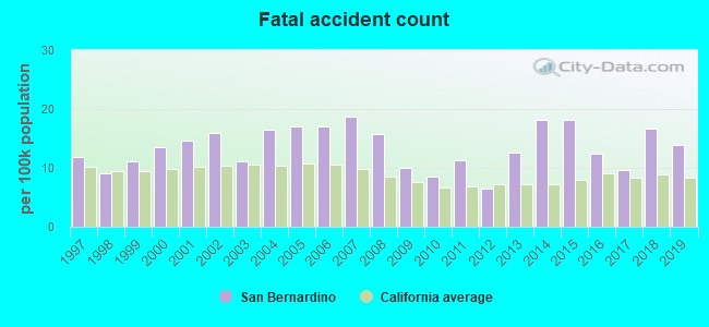 Fatal car crashes and road traffic accidents in San