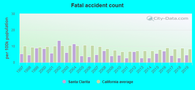 Fatal car crashes and road traffic accidents in Santa