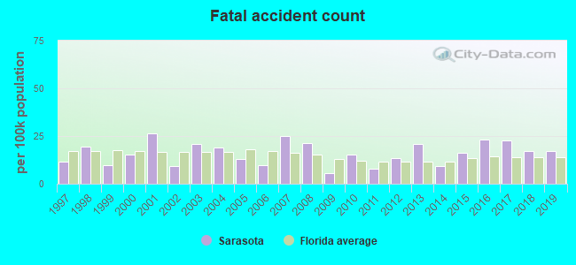 Fatal car crashes and road traffic accidents in Sarasota