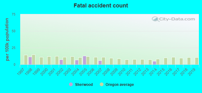 Fatal car crashes and road traffic accidents in Sherwood, Oregon