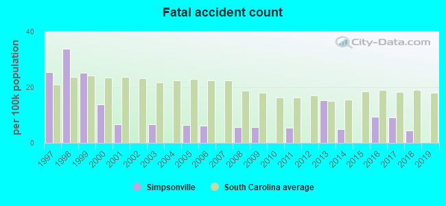 Fatal car crashes and road traffic accidents in Simpsonville