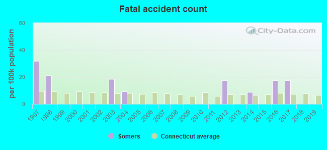 Fatal car crashes and road traffic accidents in Somers