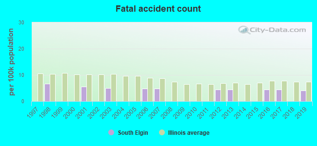 Fatal car crashes and road traffic accidents in South Elgin