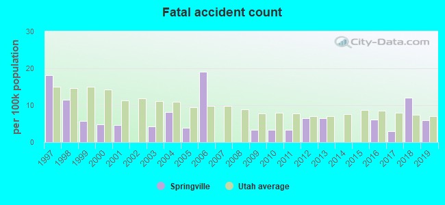Fatal Car Crashes And Road Traffic Accidents In Springville Utah