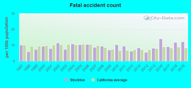 Fatal car crashes and road traffic accidents in Stockton