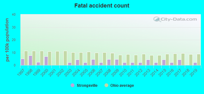 Fatal car crashes and road traffic accidents in Strongsville