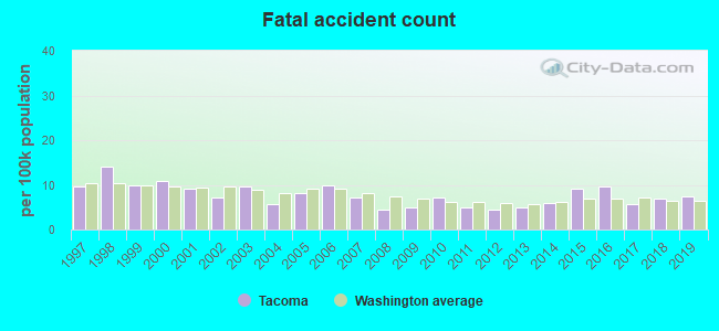Fatal car crashes and road traffic accidents in Tacoma